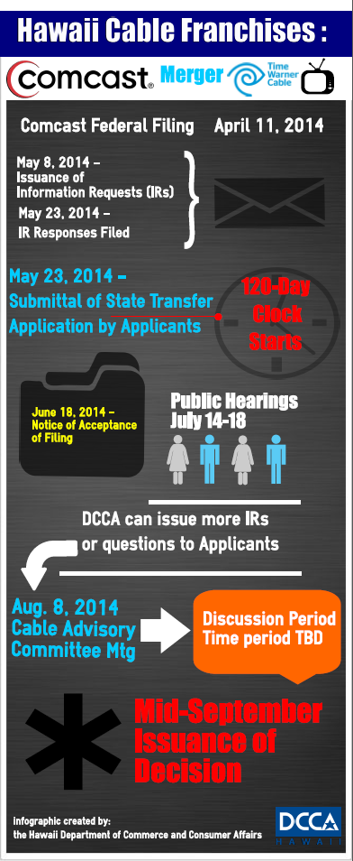 DCCACableFranchiseTransfer-infograph